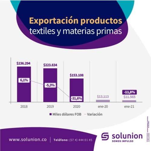 Exportación productos textiles y materias primas