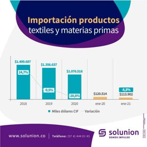 Importación productos textiles y materias primas